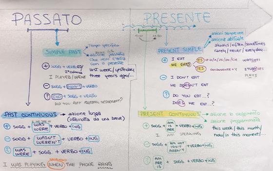 Esempio di linea del tempo con verbi a confronto divisi per colore, con  esempi e brevi spiegazioni.
